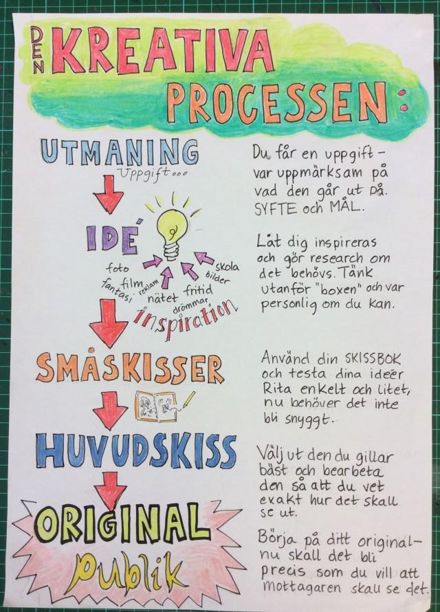 Den kreativa processen är viktig!